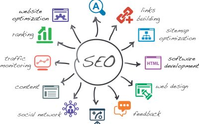 Who Want to Place High in Search Engine Results?